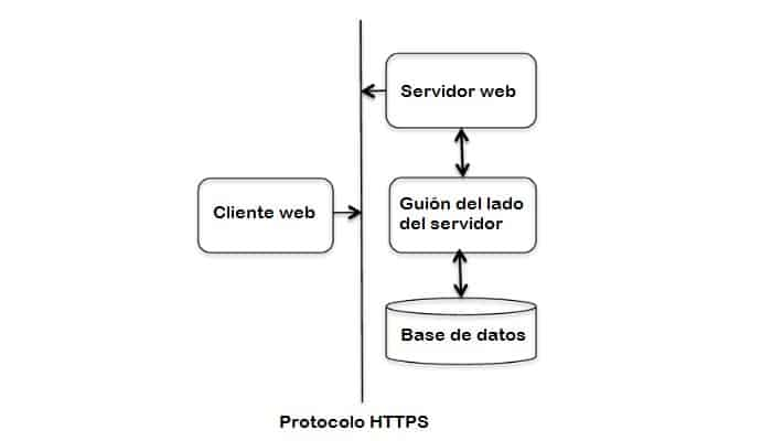 Was ist das HTTP-Protokoll und wozu dient es?