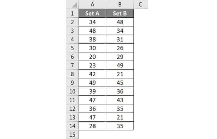 Wie erhalte ich die Varianz in Excel?  einundzwanzig