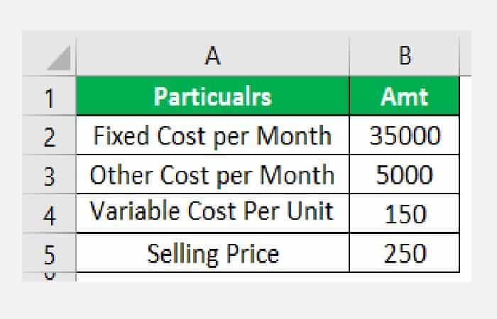 Beispiel 1 Berechnen des Breakeven-Punkts in Excel