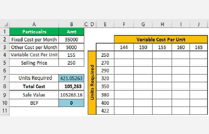 Beispiel 2 Berechnen des Break-Even-Punkts in Excel