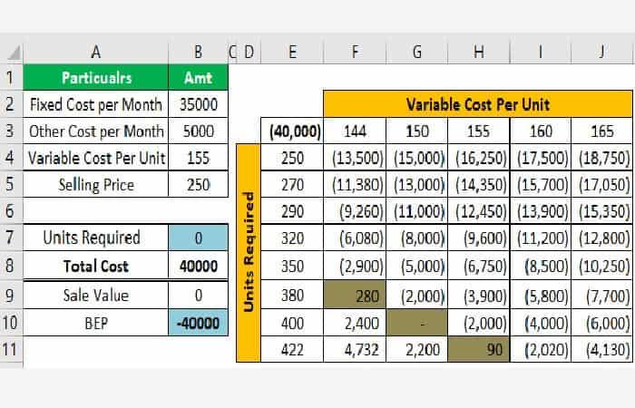 So berechnen Sie die Gewinnschwelle in Excel 32
