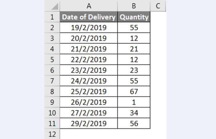 Durchschnittliches Beispiel in Excel