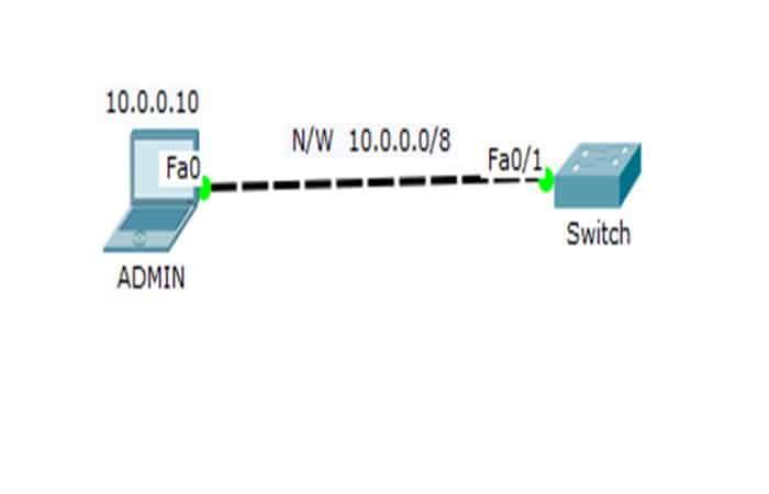 Telnet-Switch-Topologie