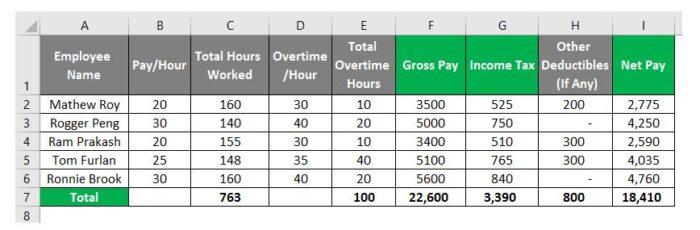 So erstellen Sie eine Gehaltsabrechnung in Excel 26