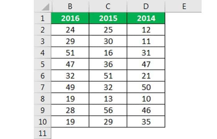 So verbergen Sie Zellen in Excel 36
