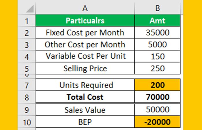 So berechnen Sie den Breakeven-Punkt in Excel 20
