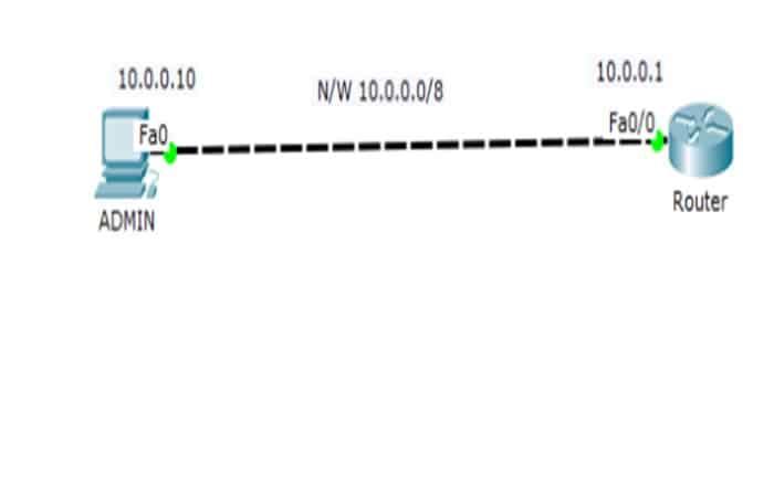 So verbinden Sie einen Router über Telnet