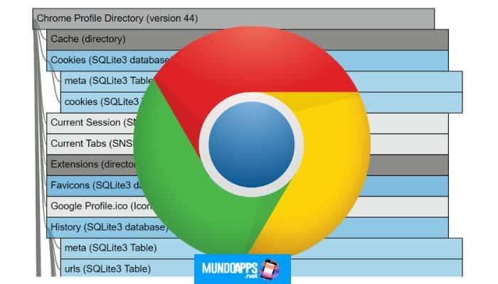 So speichern Sie Ihre geöffneten Tabs in Google Chrome im Jahr 2021