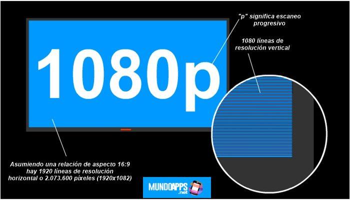 Was ist der Unterschied zwischen 1080i und 1080p?  Weltapps